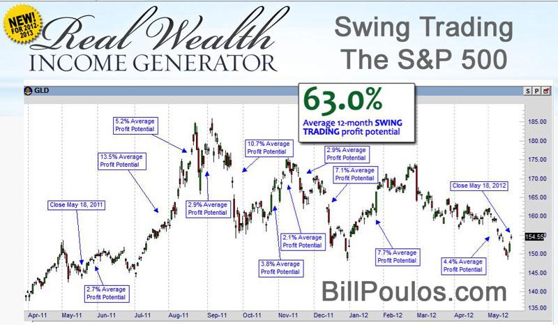 Swing Trading Stocks and ETFs
