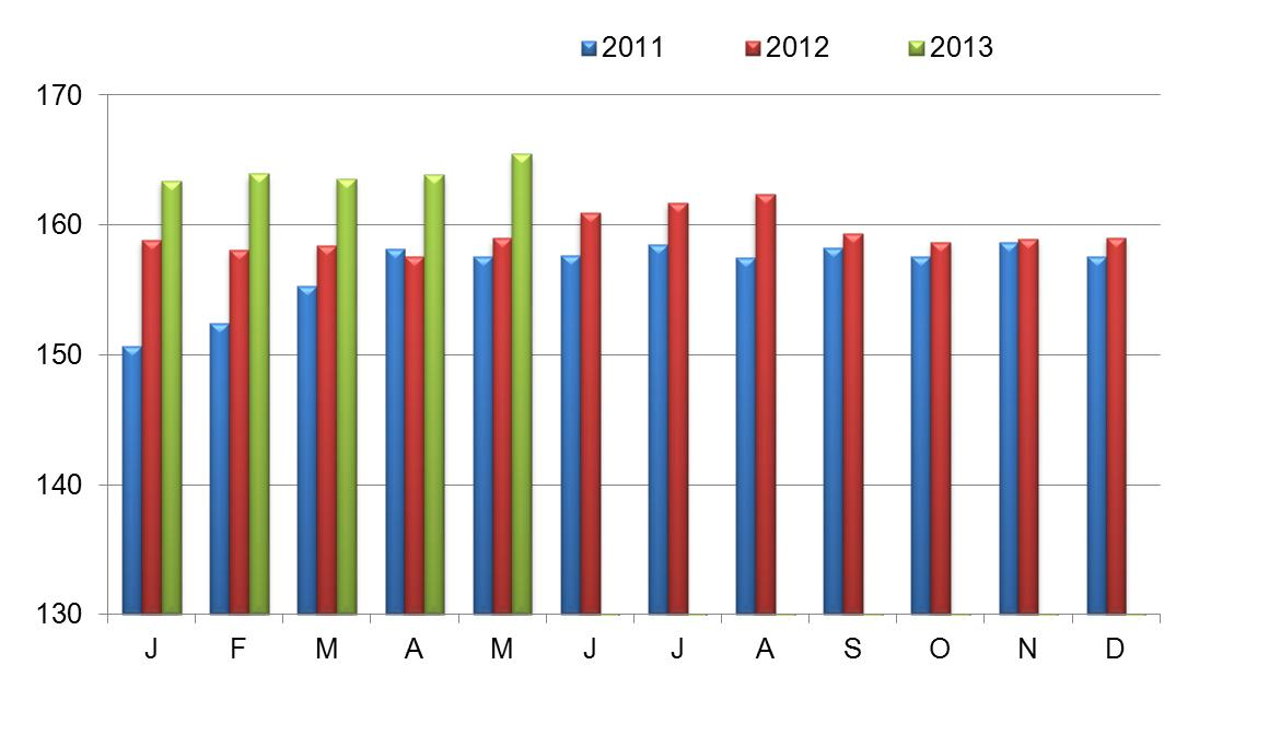 IC Index - May 2012