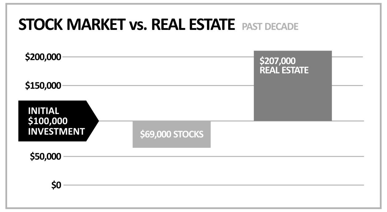 StockMarketVSRealEstate