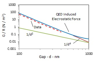 Grenoble Exp. 4.2 K: (Data-red dashed line;QED induced electrostatic-blue curve)