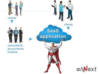 Enterprise software solutions essay