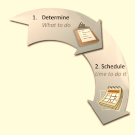 Prioritize tasks and make time to complete them.