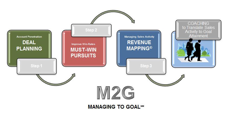 M2G Process