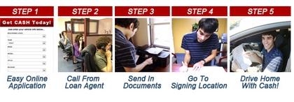 Registration Loans in Tempe AZ