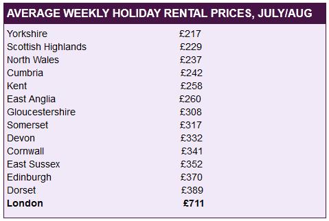 property_rentals