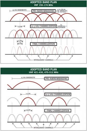 Mandatory Narrowbanding Band Plan