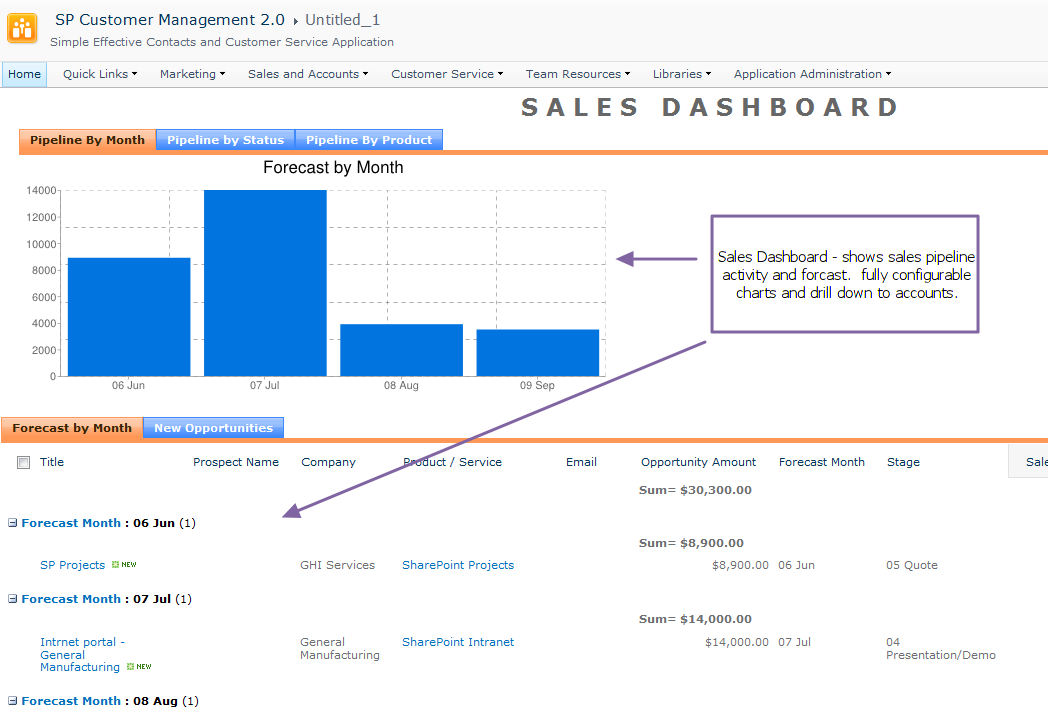 CRM lite sales dashboard