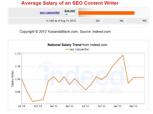 SEO Content Writer Average Salary
