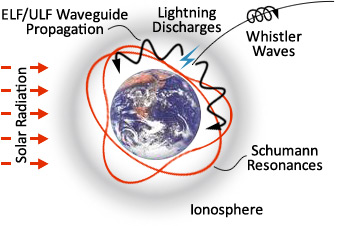 Schumann Resonances