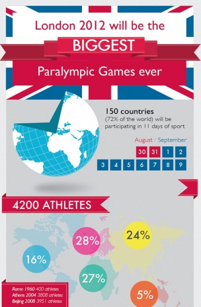 London 2012 Paralympics Infographic Preview