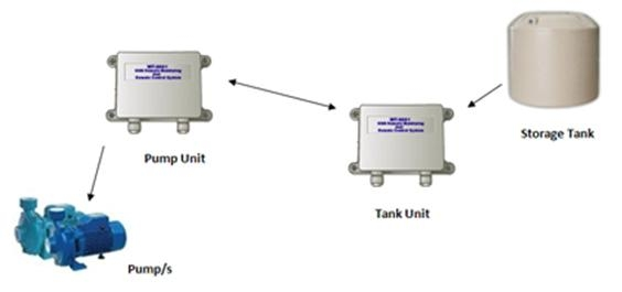 Water Tank Monitoring System : Fully automatic gsm remote water tank level monitoring and