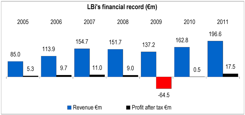 LBI financial record
