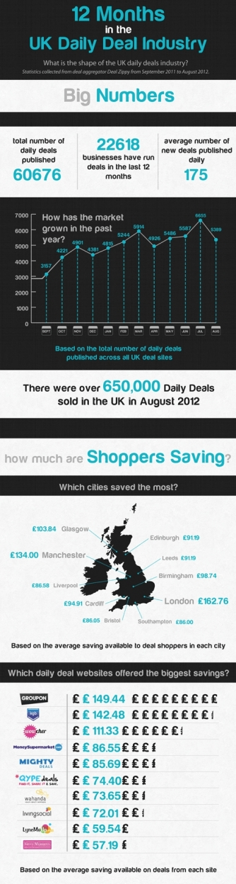 Deal Zippy 12 month UK daily deals infographic