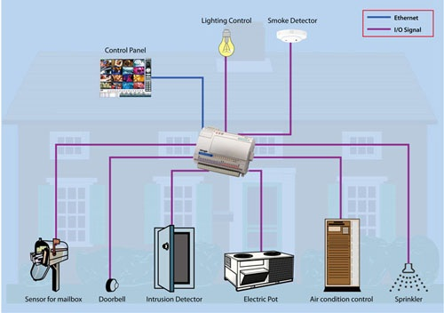Ethernet based home automation system premier for Define home automation