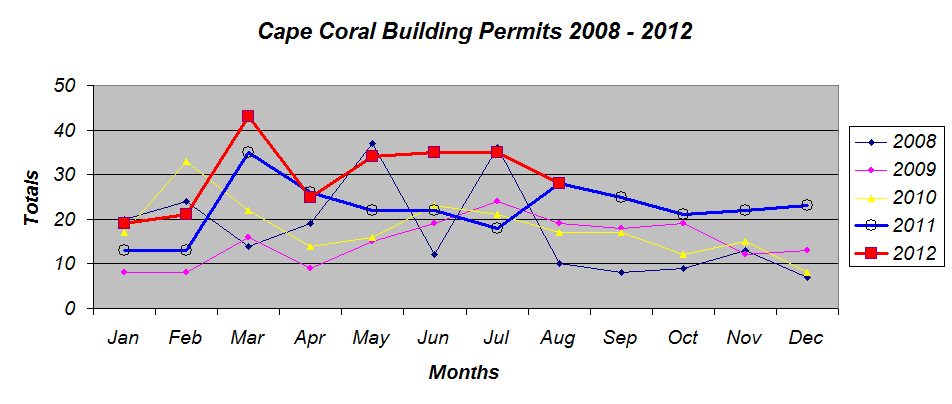 Building Permits August 2012