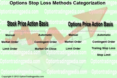 Stop loss strategy options put