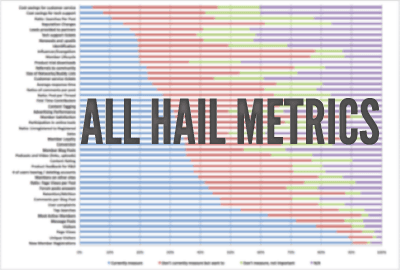 Why Releasing Early is Great for Startups: All Hail Metrics: The Power of Pivot