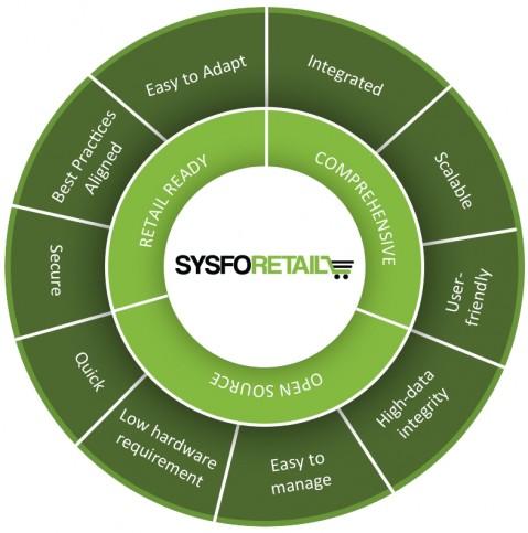 sysforeretail-diagram