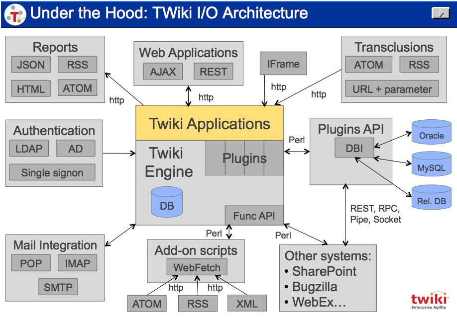 TWiki's I/O architecture