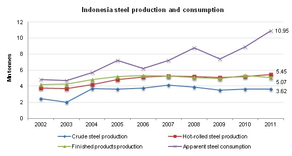 Indonesia Steel Production