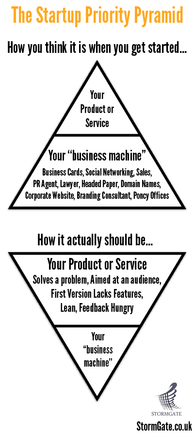The Start-up Priority Pyramid
