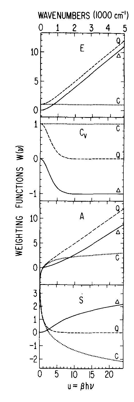 Quantum         Corrections of Classical MD based on Statistical Mechanics