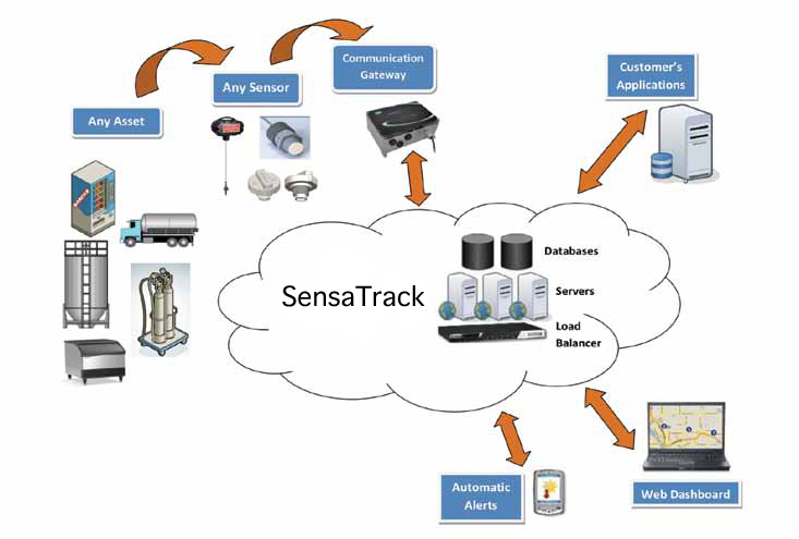 SensaTrack System Diagram