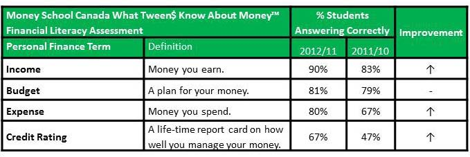 What Tween$ Know - Table 2, Nov 2012