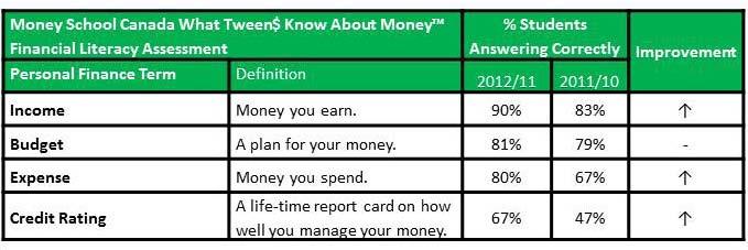 What Tween$ Know - Table 2, Nov 2012