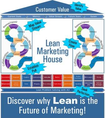 Lean Marketing House