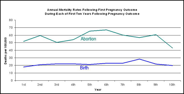 Deaths among those who had abortions were much higher.