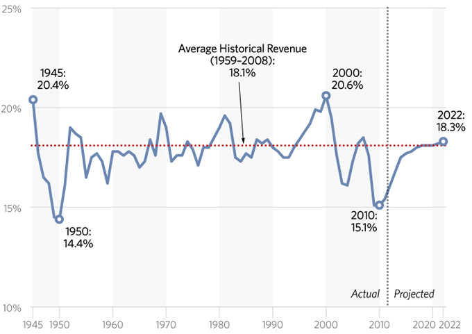 US Tax receipts as % GDP