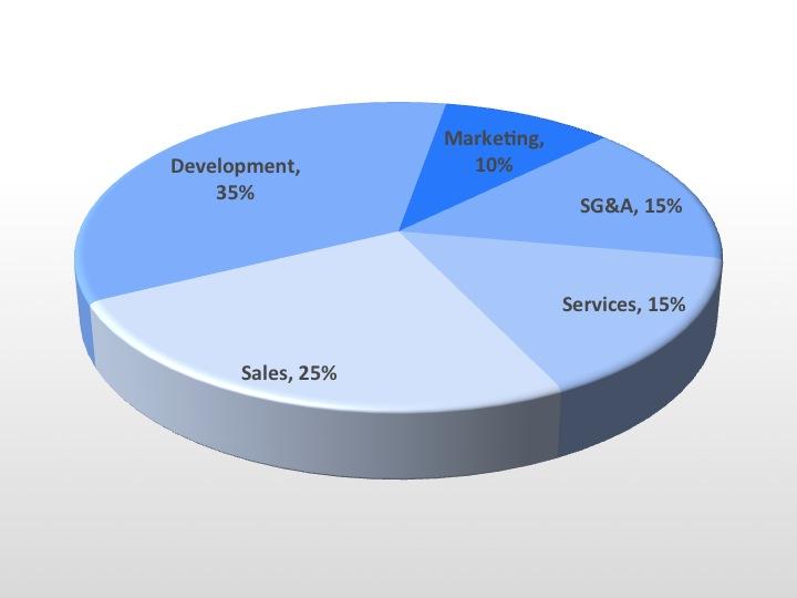 Budgeting-Marketing-Headcount