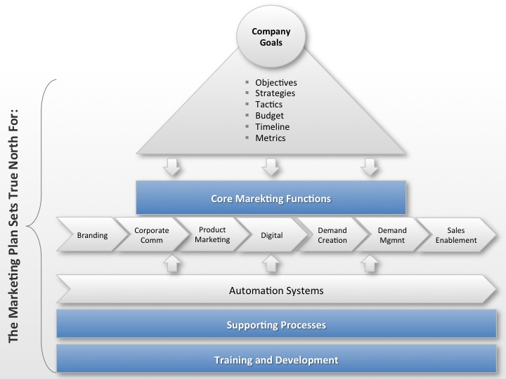A Framework for a Marketing Plan
