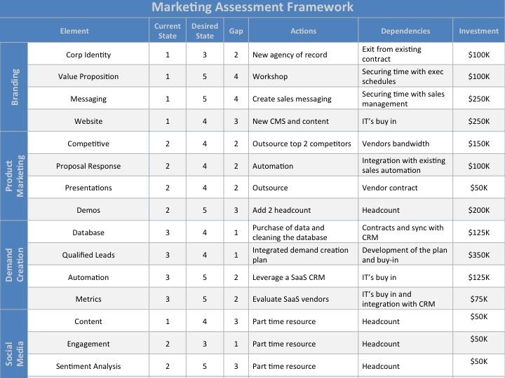 Marketing Assessment Framework