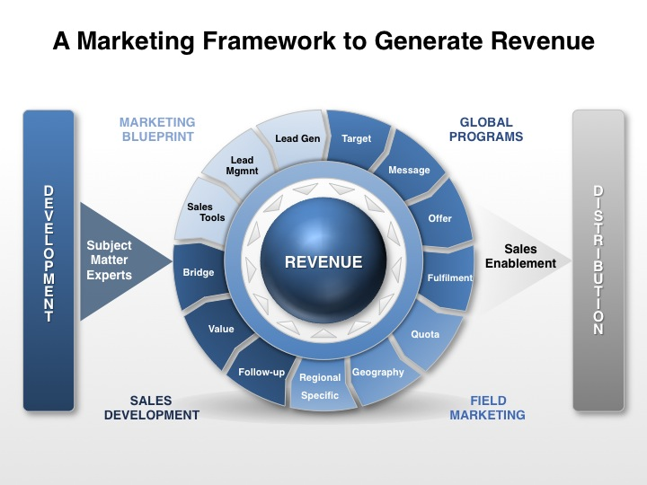 A Marketing Framework to Geenrate Revenue