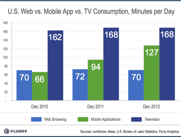 Mobile App Usage Out Pacing Tvs