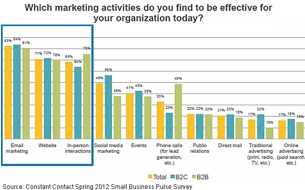 Top Marketing Strategies for 2012