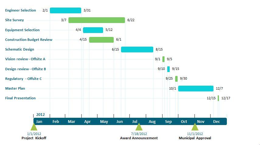 Free Office Timeline Plug-In