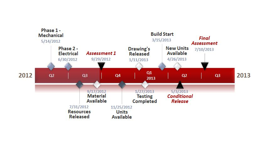 Engineering Timeline