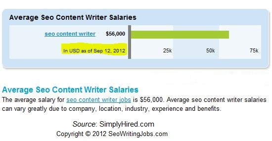 Average SEO Content Writer Salary in U.S.