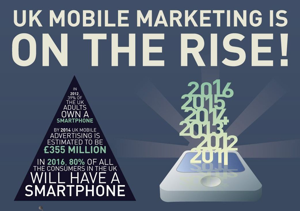 Mobile Trends infographic part