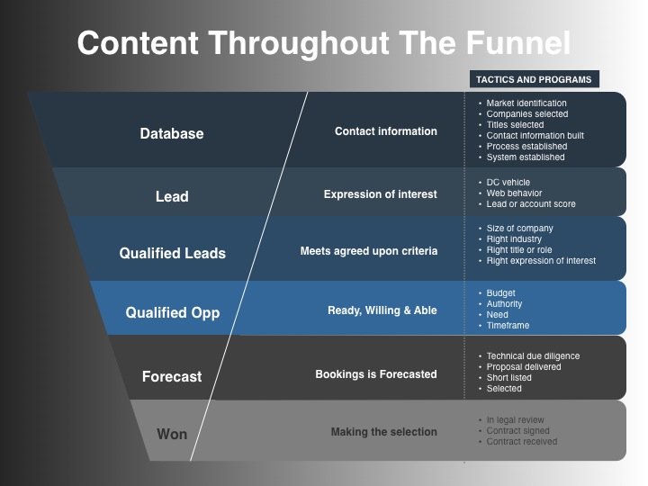 Content Throughout the Sales Funnel
