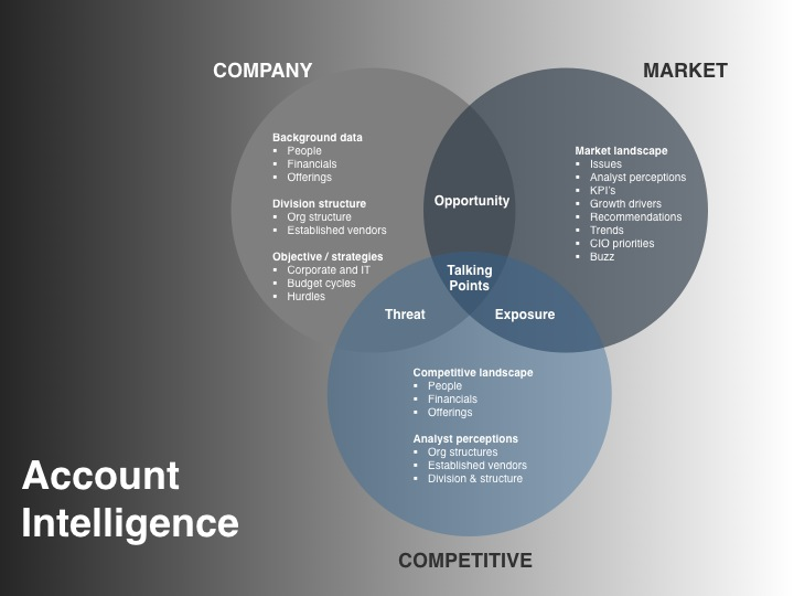 Demand Creation Planning - Account Intelligence Model