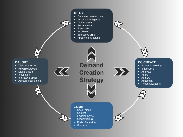 vp marketing on demand announces the demand creation planning