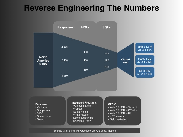 Reverse Engineer Lead Generation Numbers