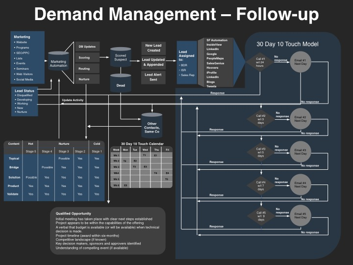 Demand management follow up process for Demand generation plan template