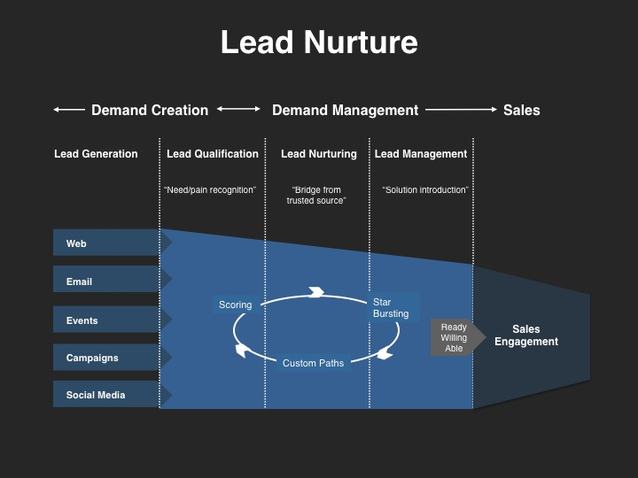 Demand Management Lead Nurture