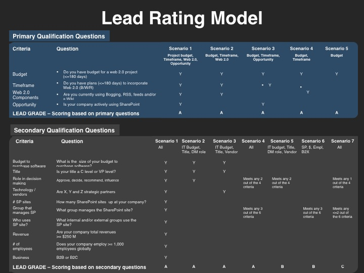 Demand Management Lead Rating Model