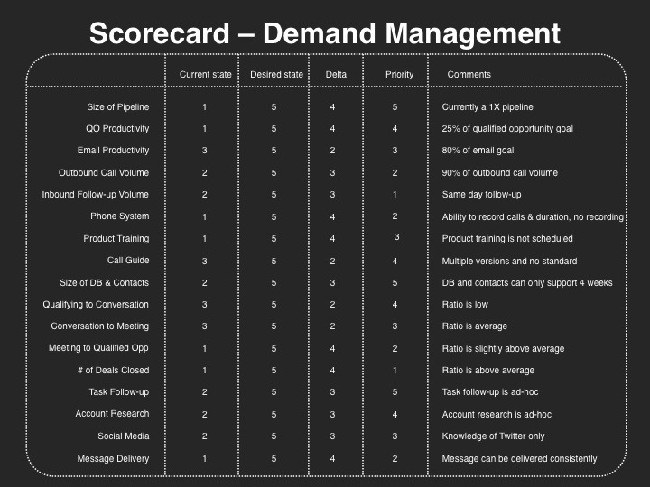 Demand Management Scorecard